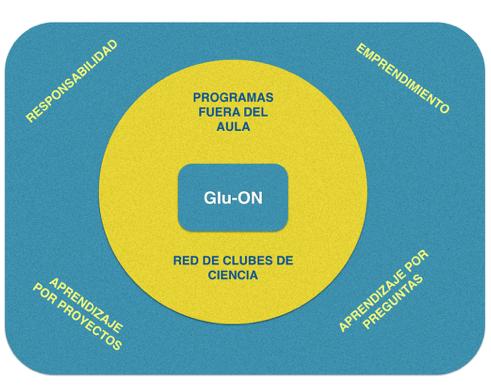 glu-on