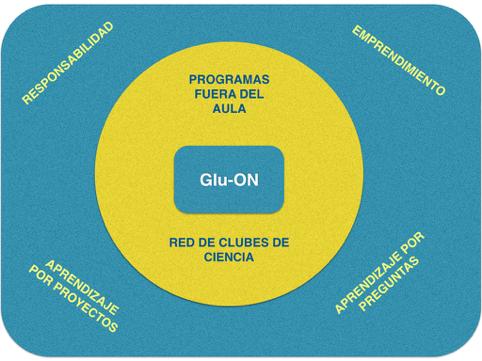 Formación Mentores «Glu-ON»